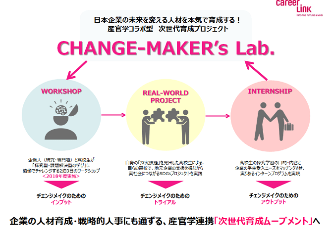 CHANGE-MAKER's Lab.の特徴画像